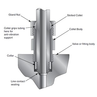 Anti-Vibration Collect Gland / Omløber Assembly - Collet body